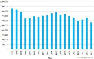 Aantal dierproeven in België 1997 tot 2015