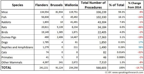 aantal dierproeven België