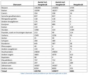 Statistieken dierproeven 2016 België