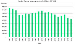 Aantal dierproeven per jaar België